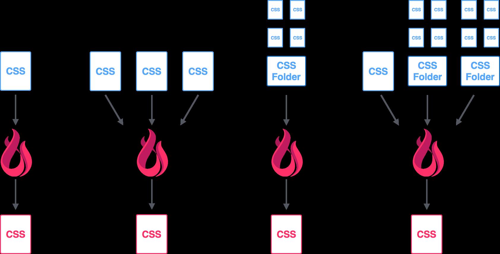 Purging CSS